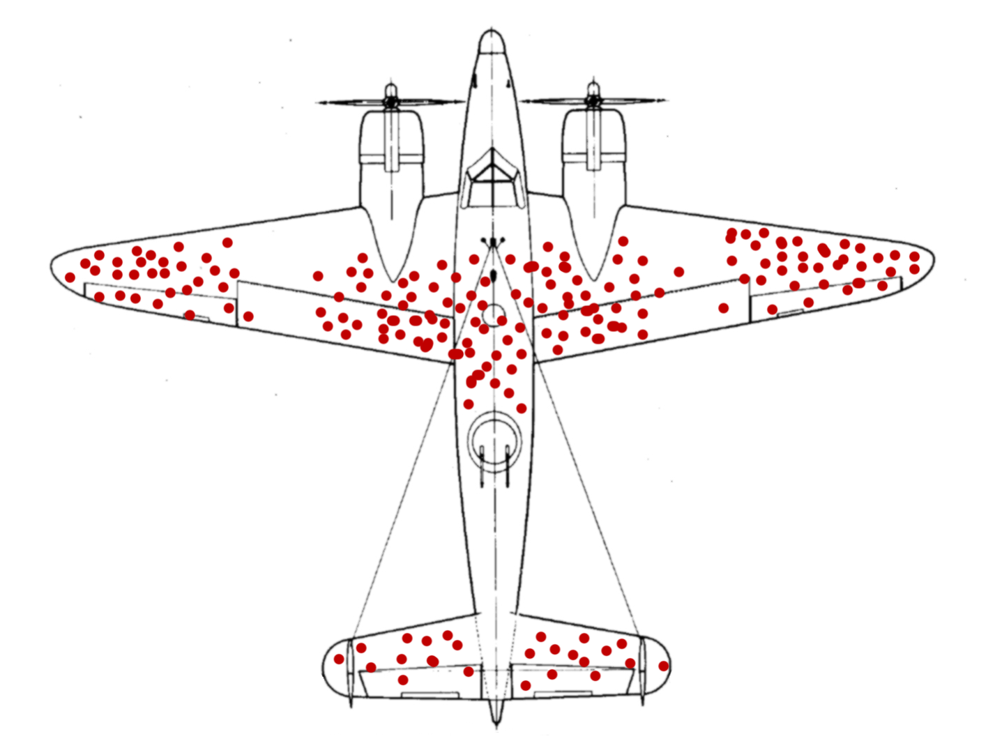 Survivorship-bias